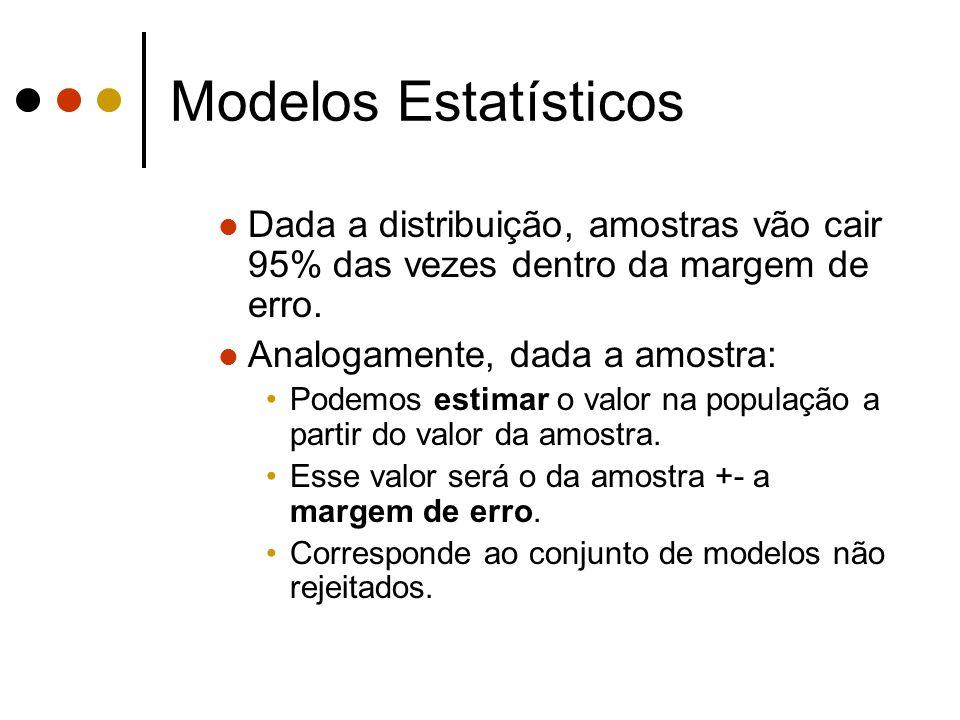 Modelos Estatísticos Dada a distribuição, amostras vão cair 95% das vezes dentro da margem de erro.