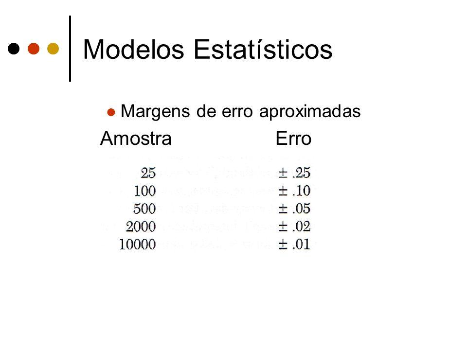 Modelos Estatísticos Margens de erro aproximadas Amostra Erro