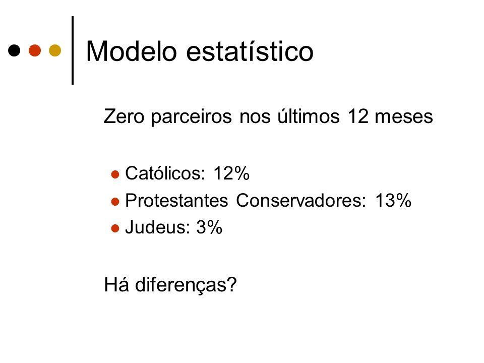 Modelo estatístico Zero parceiros nos últimos 12 meses Há diferenças