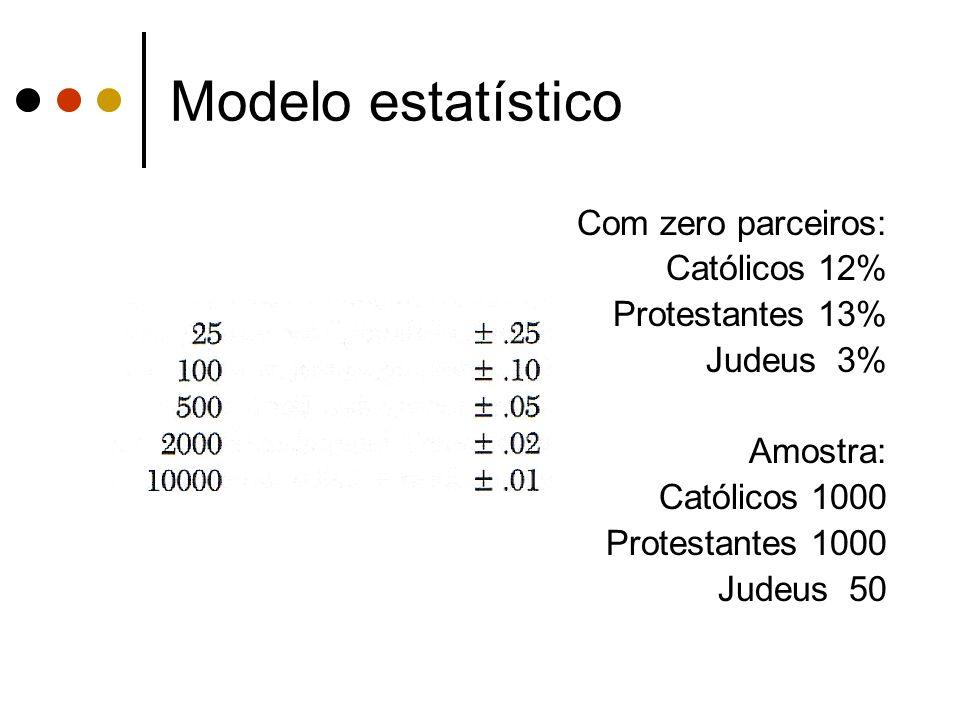 Modelo estatístico Com zero parceiros: Católicos 12% Protestantes 13%