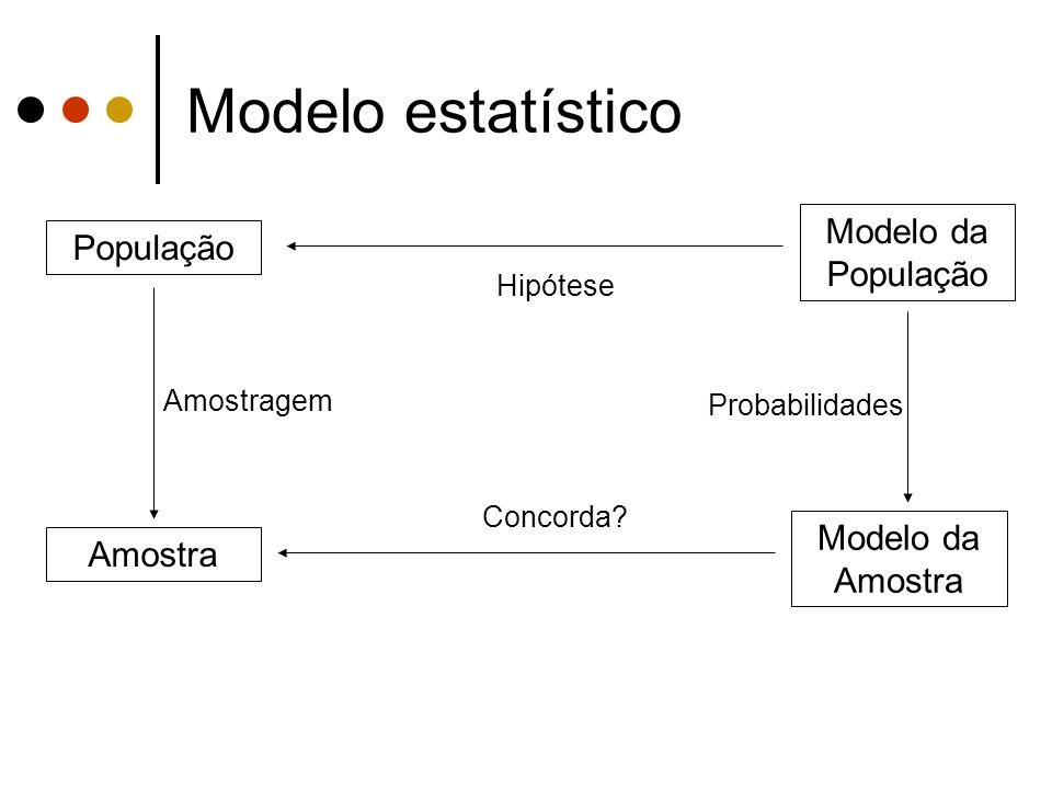 Modelo estatístico Modelo da População População Modelo da Amostra