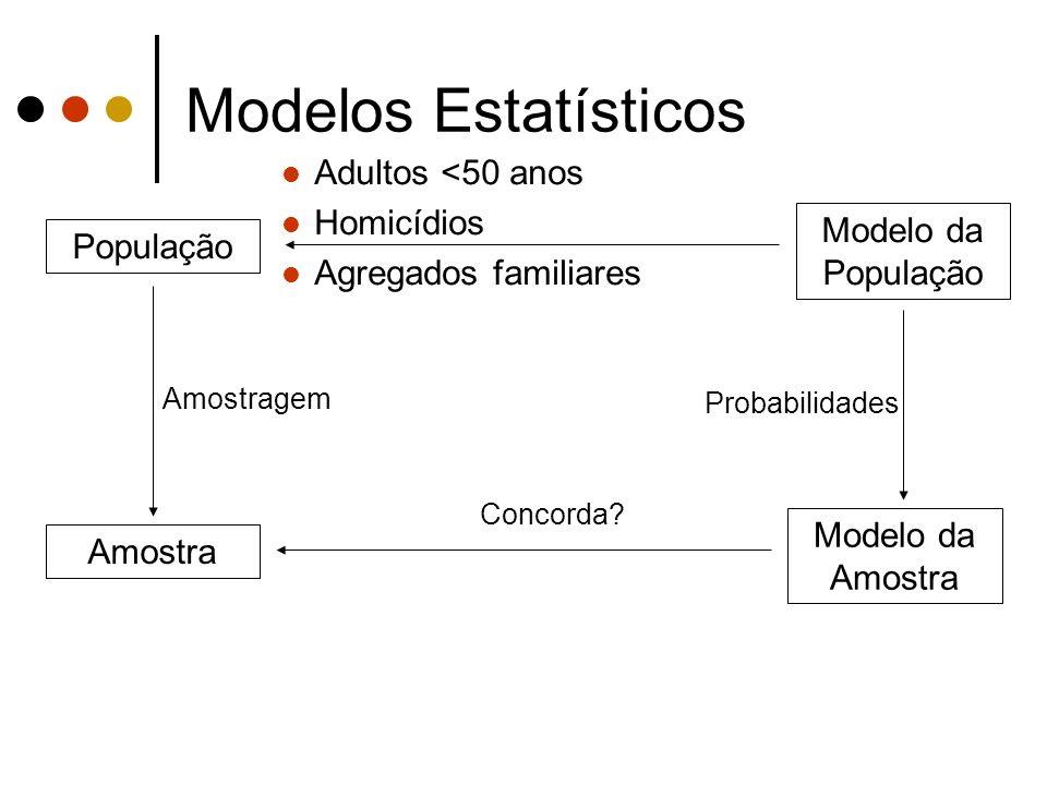 Modelos Estatísticos Adultos <50 anos Homicídios