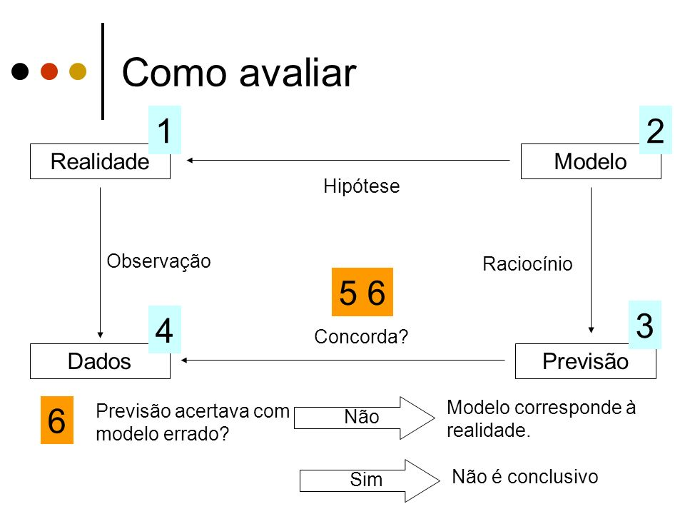 Como avaliar 1 2 5 6 3 4 6 Realidade Modelo Dados Previsão Hipótese