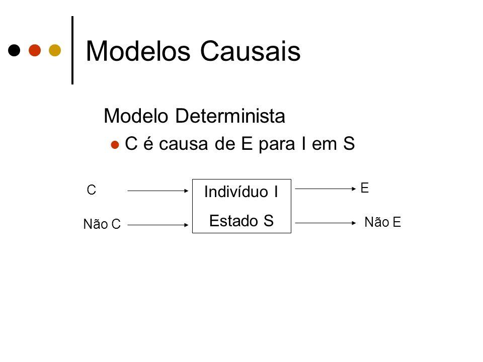 Modelos Causais Modelo Determinista C é causa de E para I em S