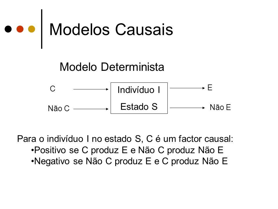 Modelos Causais Modelo Determinista Indivíduo I Estado S