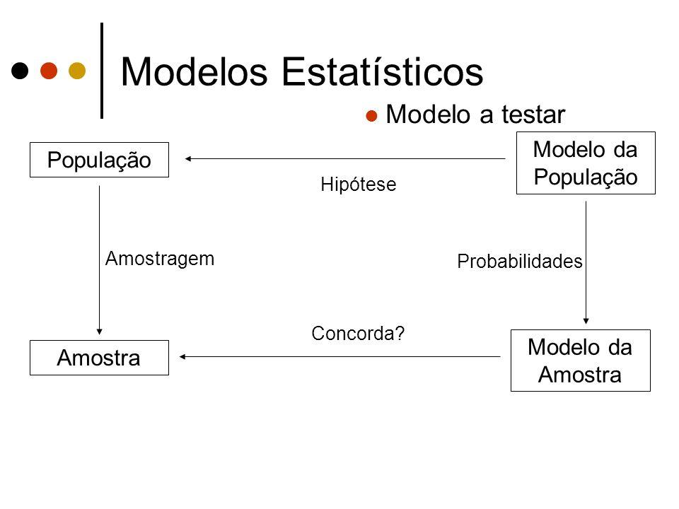Modelos Estatísticos Modelo a testar Modelo da População População