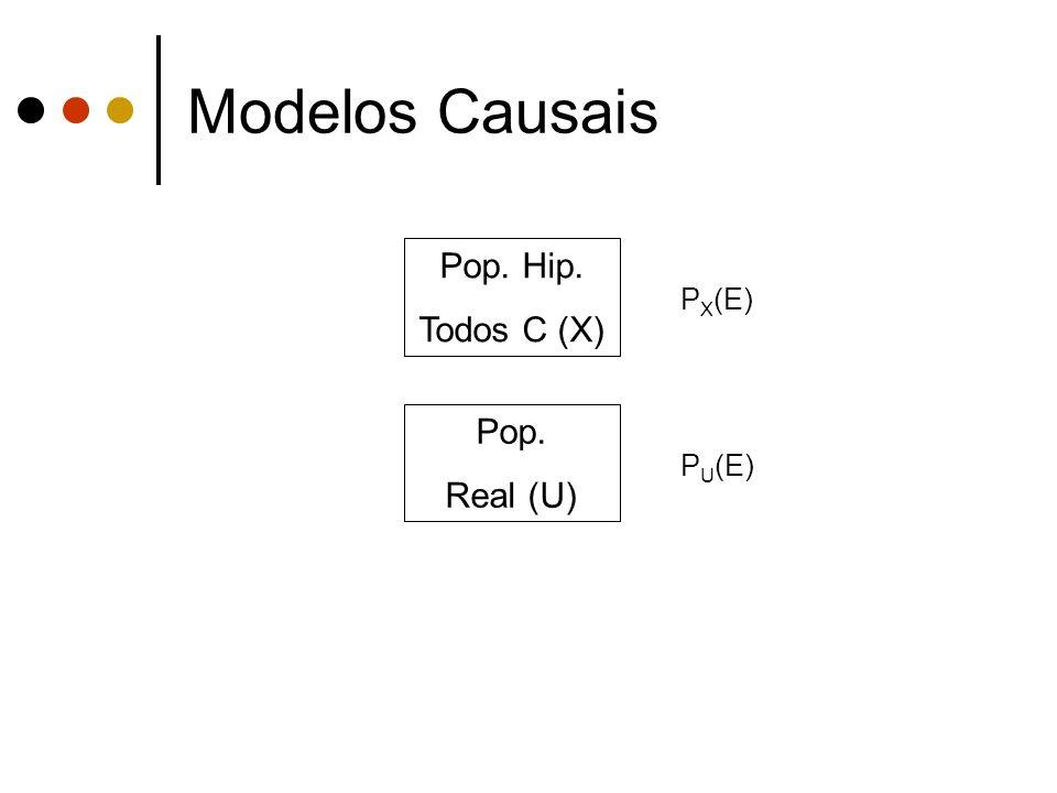 Modelos Causais Pop. Hip. Todos C (X) PX(E) Pop. Real (U) PU(E)