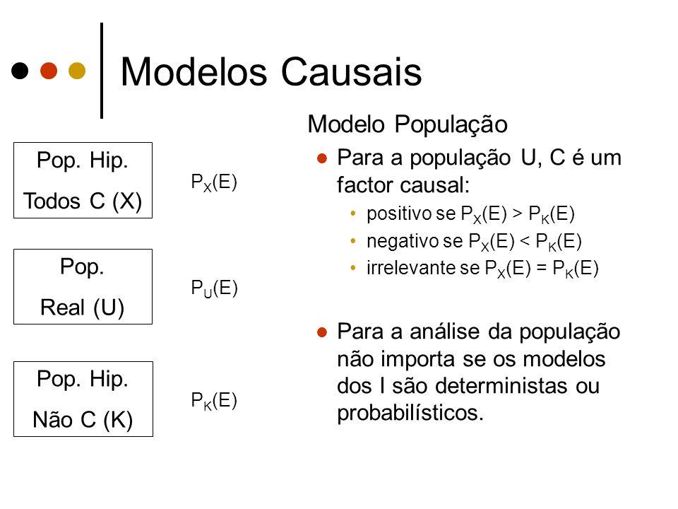 Modelos Causais Modelo População