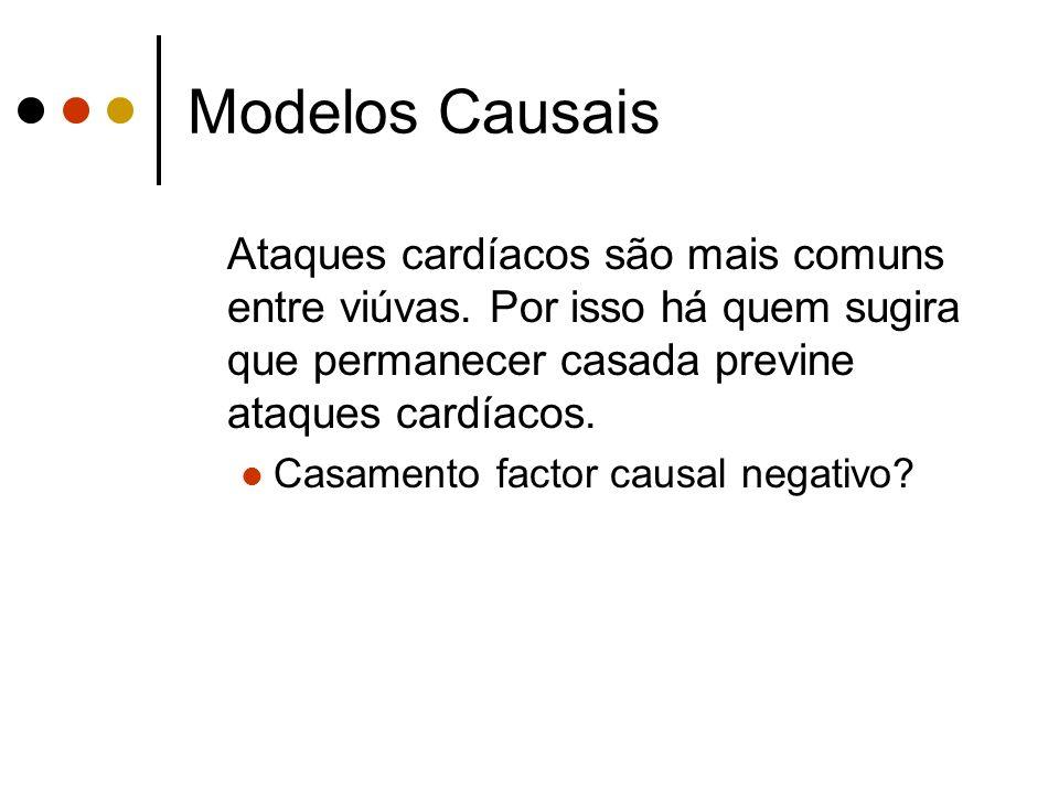 Modelos CausaisAtaques cardíacos são mais comuns entre viúvas. Por isso há quem sugira que permanecer casada previne ataques cardíacos.