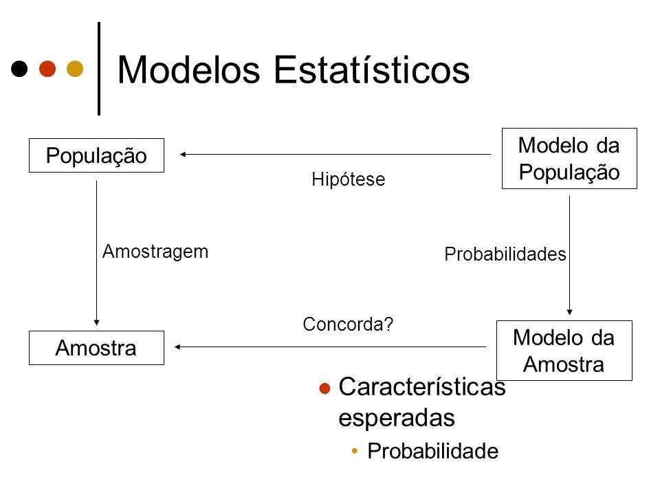 Modelos Estatísticos Características esperadas Modelo da População