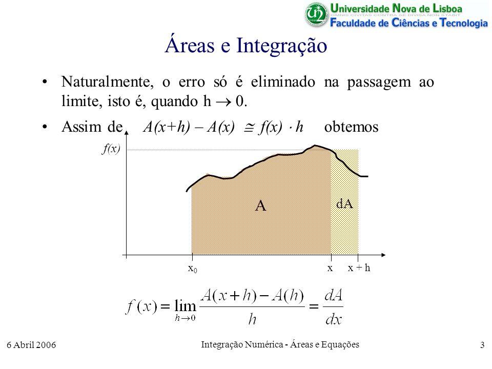 Integração Numérica - Áreas e Equações