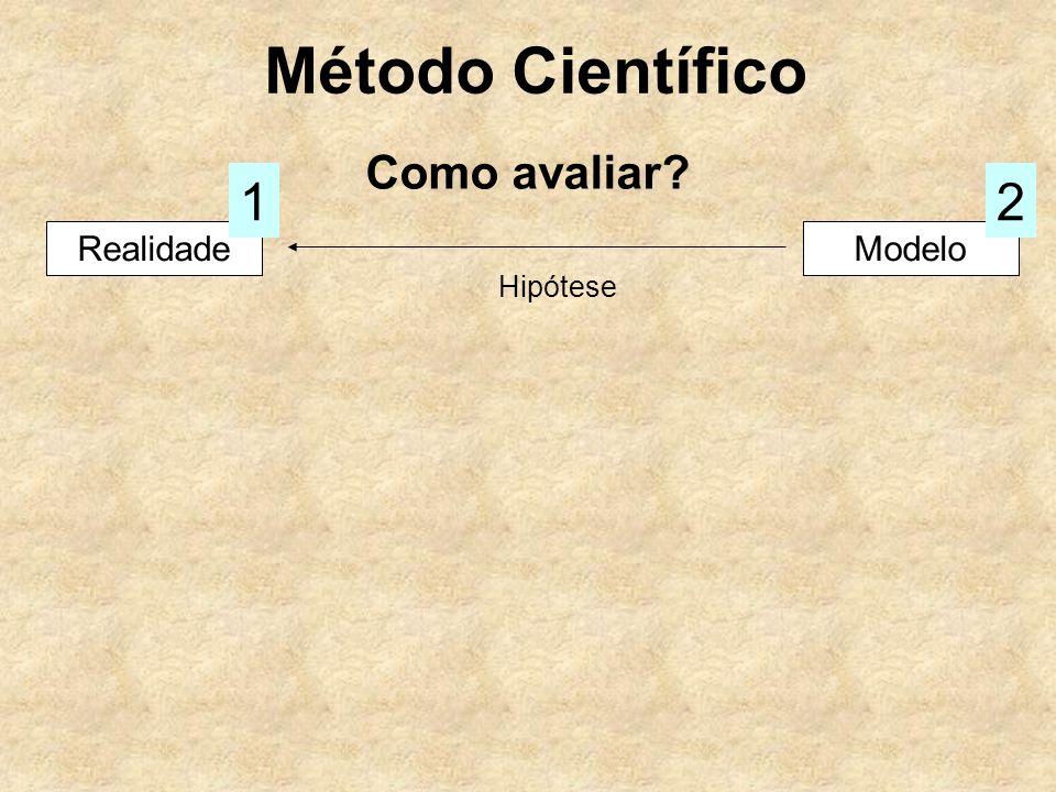 Método Científico Como avaliar 1 2 Realidade Modelo Hipótese