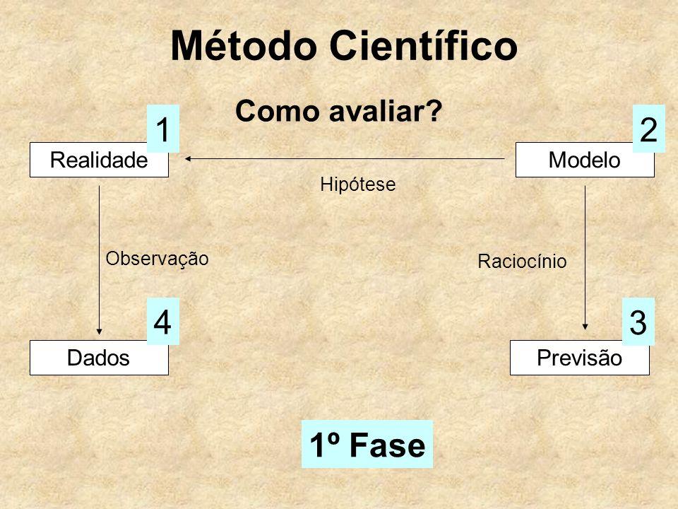 Método Científico 1 2 4 3 1º Fase Como avaliar Realidade Modelo Dados