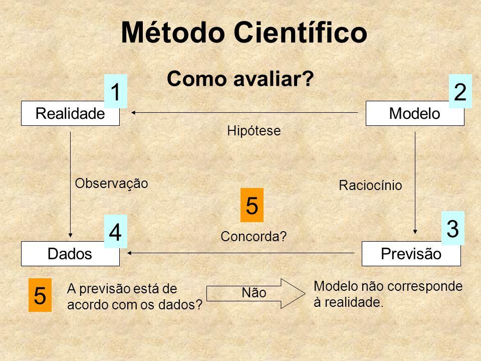 Método Científico 1 2 5 3 4 5 Como avaliar Realidade Modelo Dados