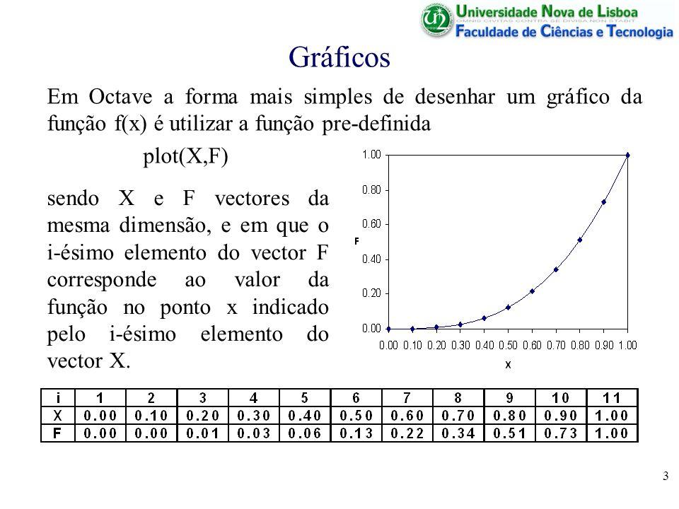 Gráficos Em Octave a forma mais simples de desenhar um gráfico da função f(x) é utilizar a função pre-definida.