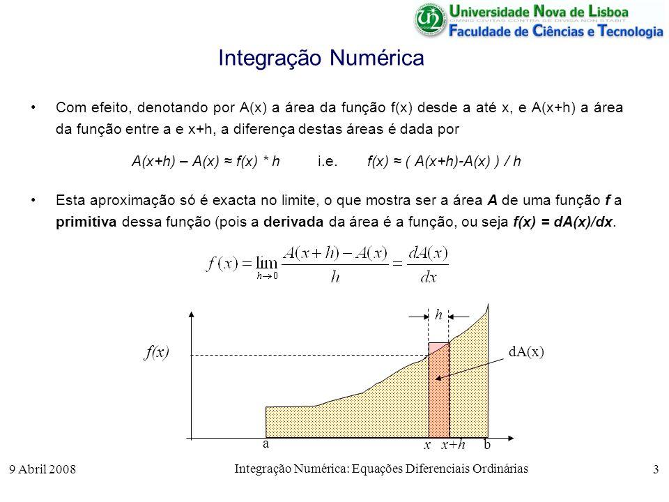 Integração Numérica f(x)