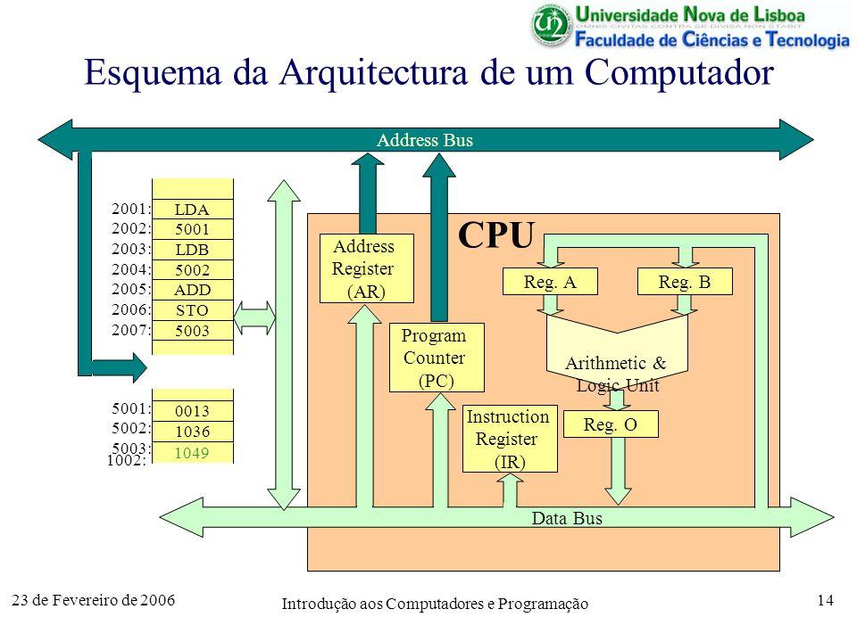 Esquema da Arquitectura de um Computador