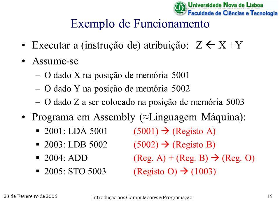 Exemplo de Funcionamento