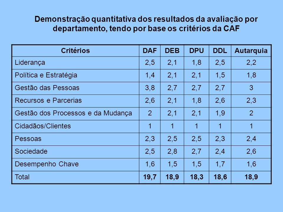 Demonstração quantitativa dos resultados da avaliação por departamento, tendo por base os critérios da CAF