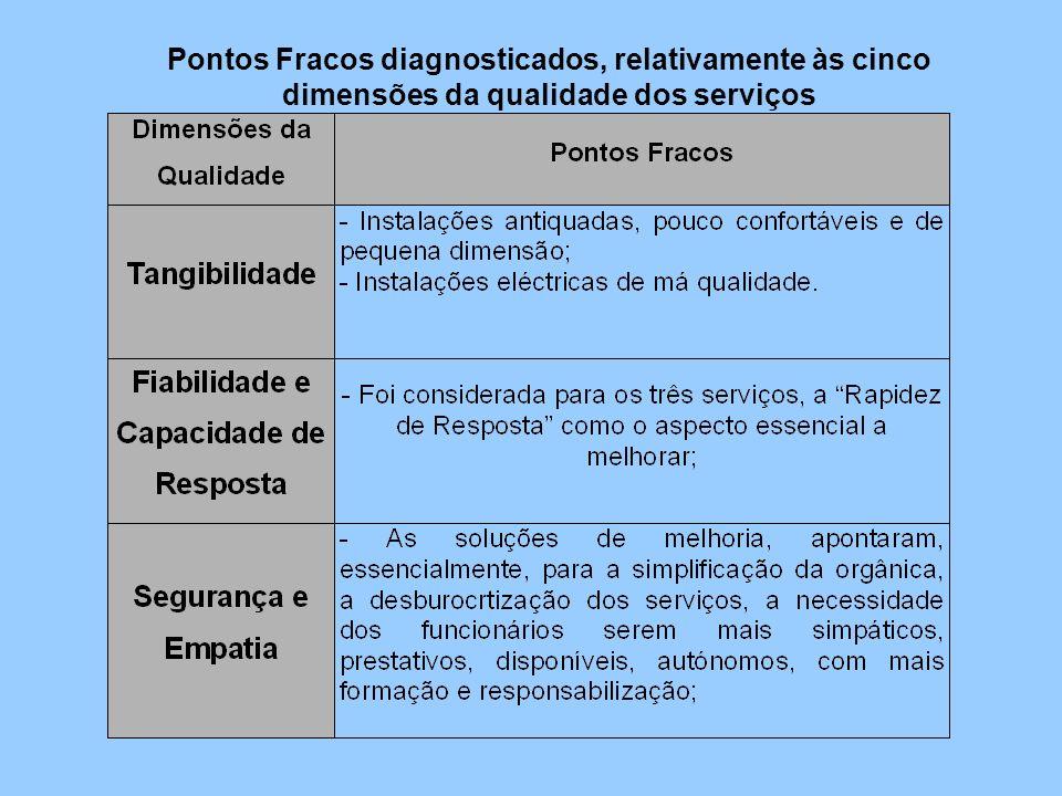 Pontos Fracos diagnosticados, relativamente às cinco dimensões da qualidade dos serviços