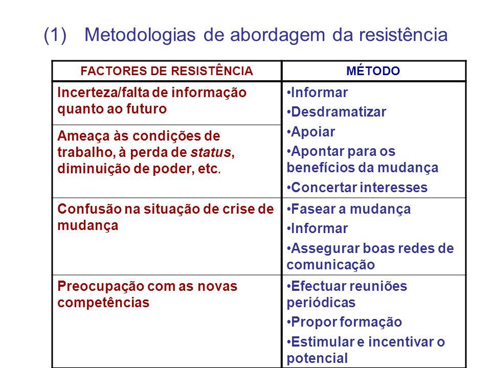 Metodologias de abordagem da resistência