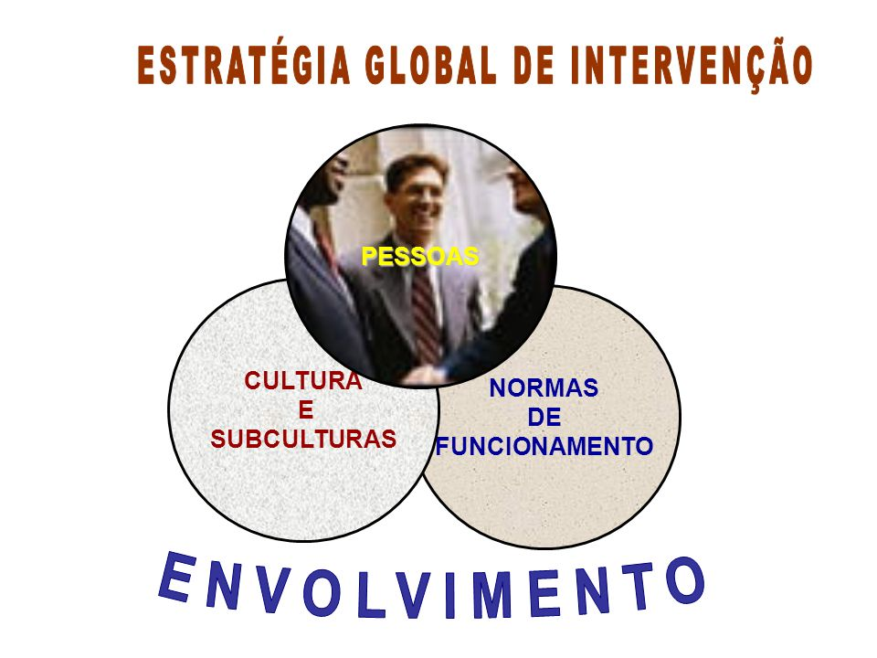 ESTRATÉGIA GLOBAL DE INTERVENÇÃO
