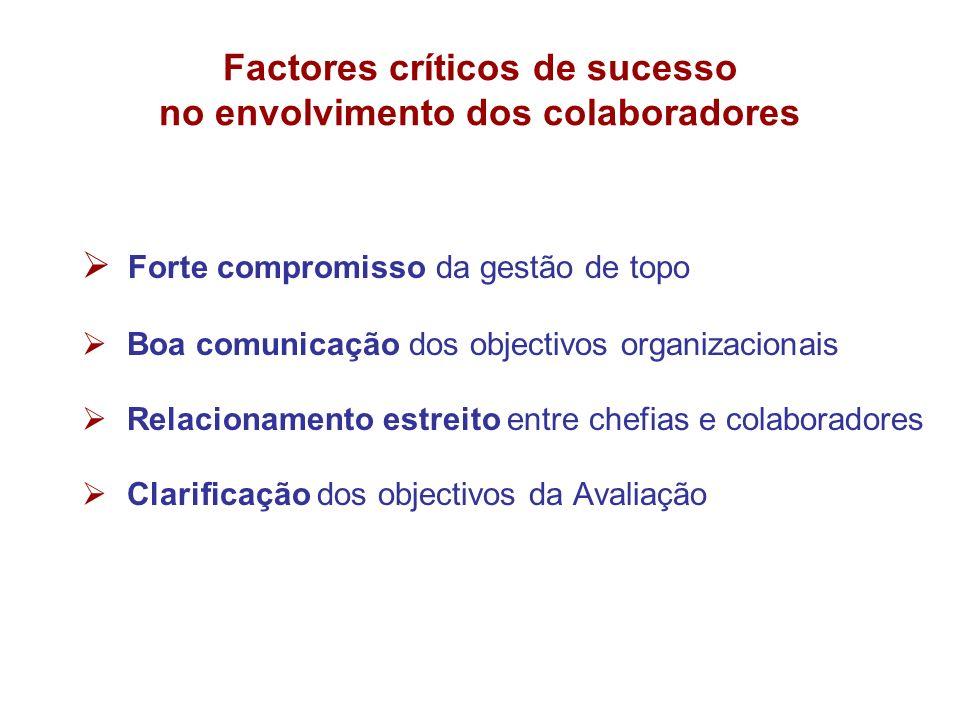 Factores críticos de sucesso no envolvimento dos colaboradores
