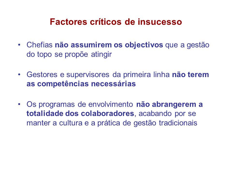Factores críticos de insucesso