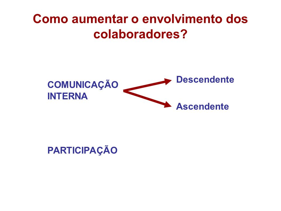 Como aumentar o envolvimento dos colaboradores