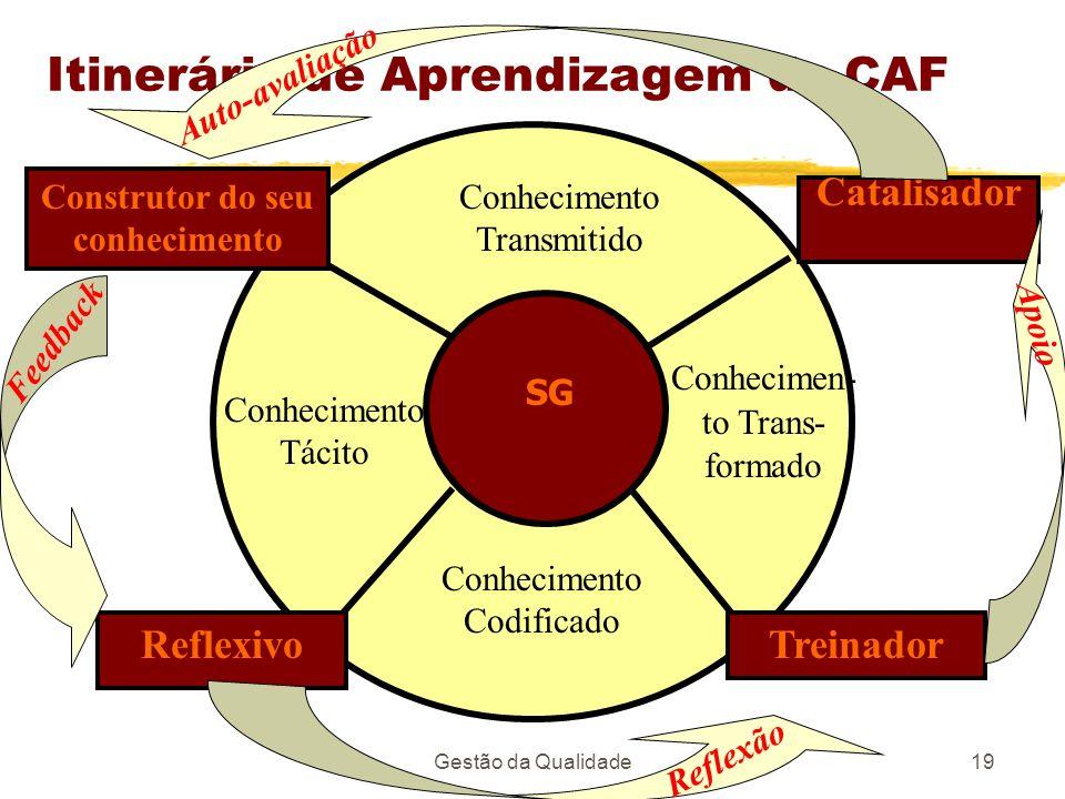 Itinerário de Aprendizagem da CAF