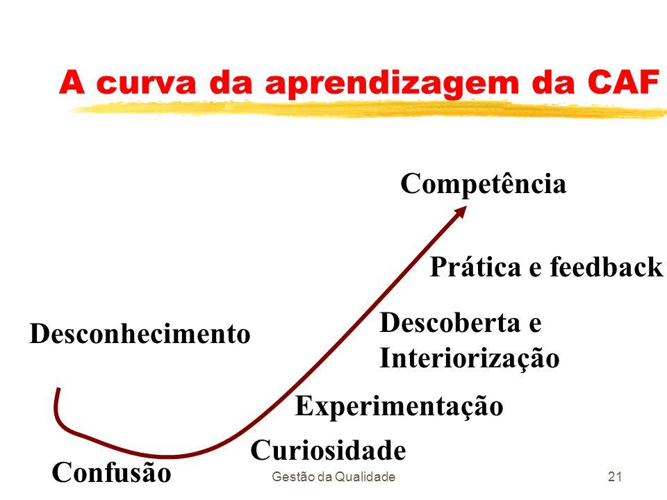 A curva da aprendizagem da CAF
