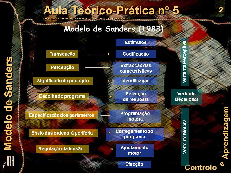Modelo de Sanders (1983) Estímulos Transdução Codificação