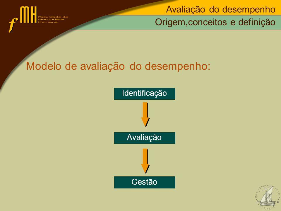 Modelo de avaliação do desempenho: