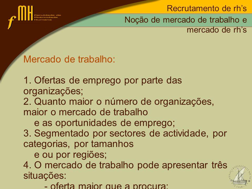 1. Ofertas de emprego por parte das organizações;
