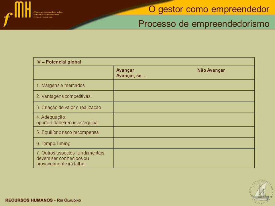 O gestor como empreendedor