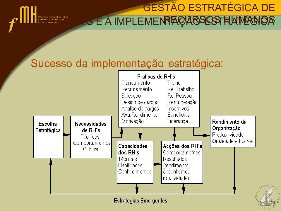 Sucesso da implementação estratégica: