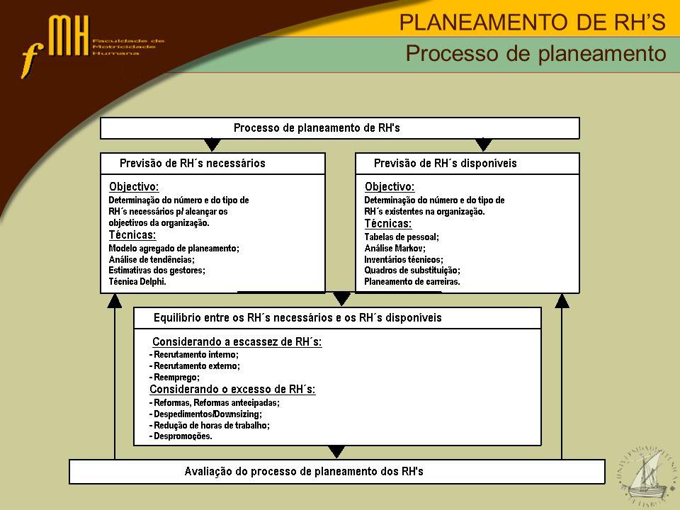 PLANEAMENTO DE RH'S Processo de planeamento