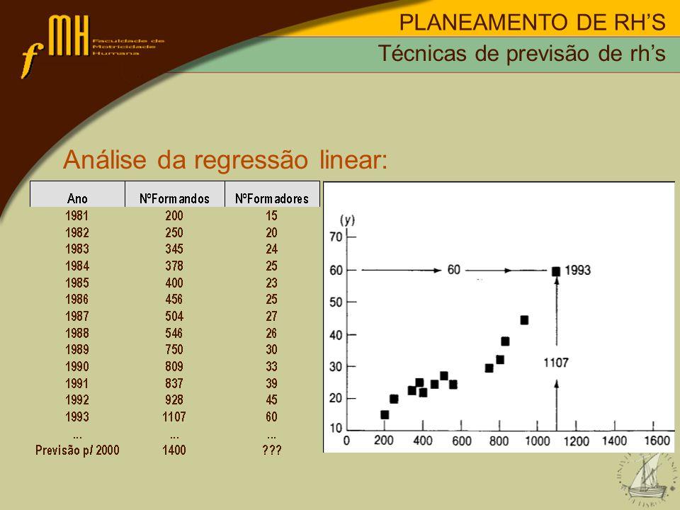 Análise da regressão linear:
