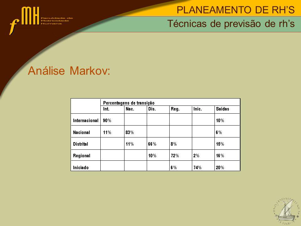 PLANEAMENTO DE RH'S Técnicas de previsão de rh's Análise Markov:
