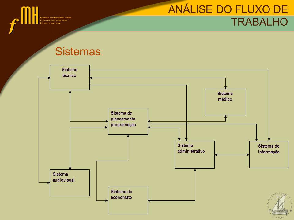 Sistemas: ANÁLISE DO FLUXO DE TRABALHO técnico médico Sistema de
