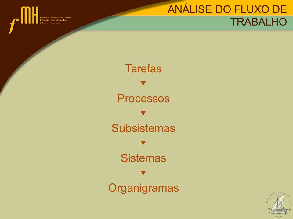 Tarefas Processos Subsistemas Sistemas Organigramas