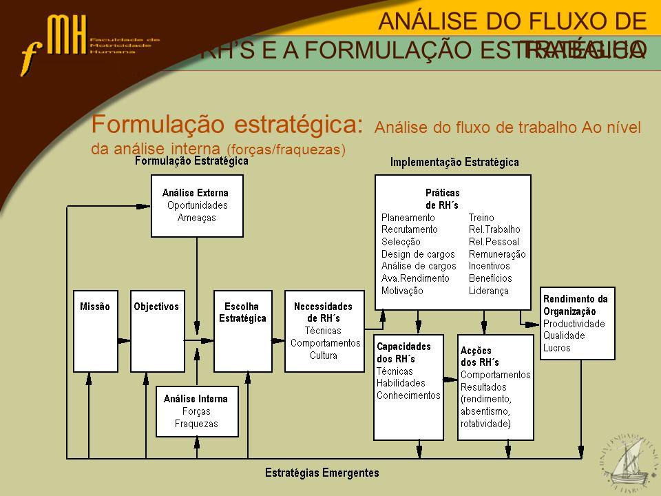 ANÁLISE DO FLUXO DE TRABALHO