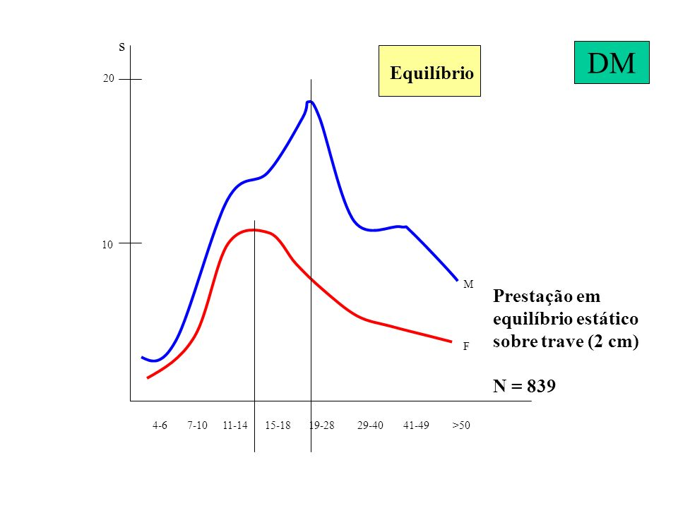 DM Equilíbrio Prestação em equilíbrio estático sobre trave (2 cm)