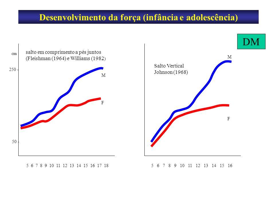 Desenvolvimento da força (infância e adolescência)
