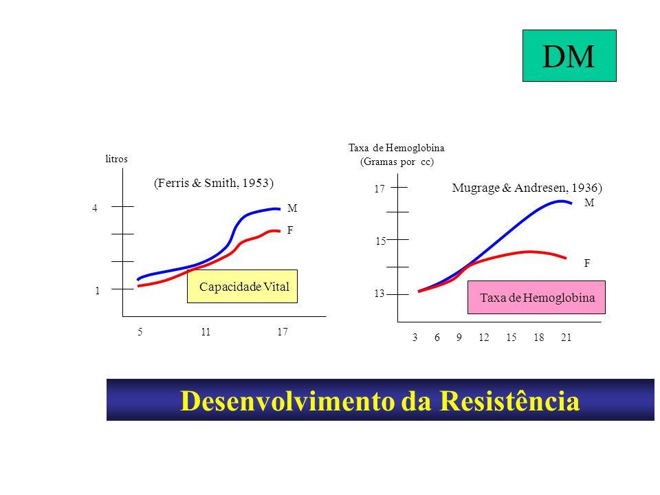 Desenvolvimento da Resistência