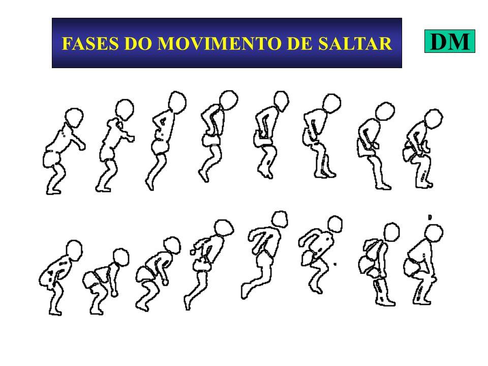 FASES DO MOVIMENTO DE SALTAR