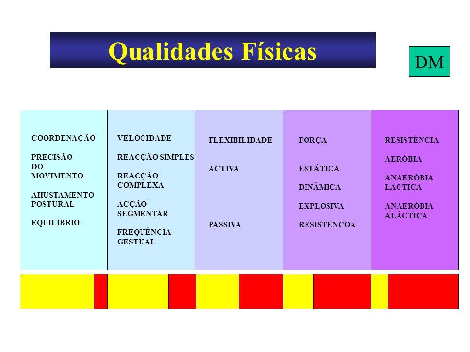 Qualidades Físicas DM COORDENAÇÃO PRECISÃO DO MOVIMENTO AHUSTAMENTO