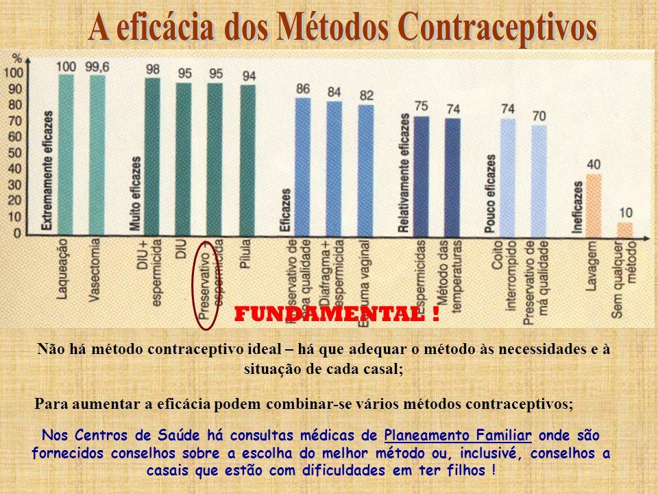 A eficácia dos Métodos Contraceptivos
