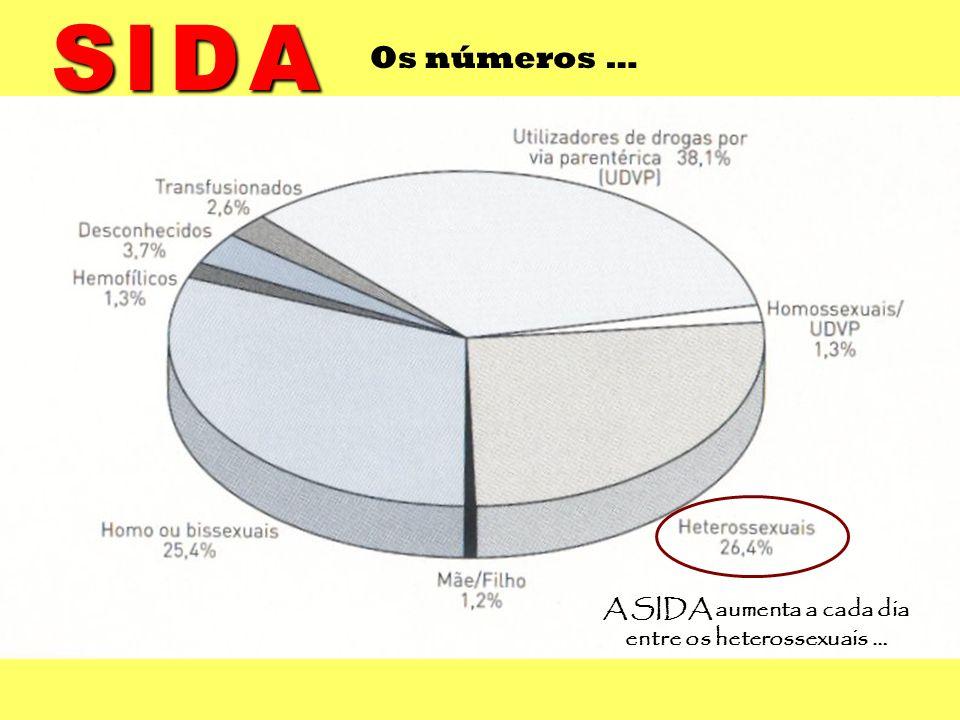 A SIDA aumenta a cada dia entre os heterossexuais …
