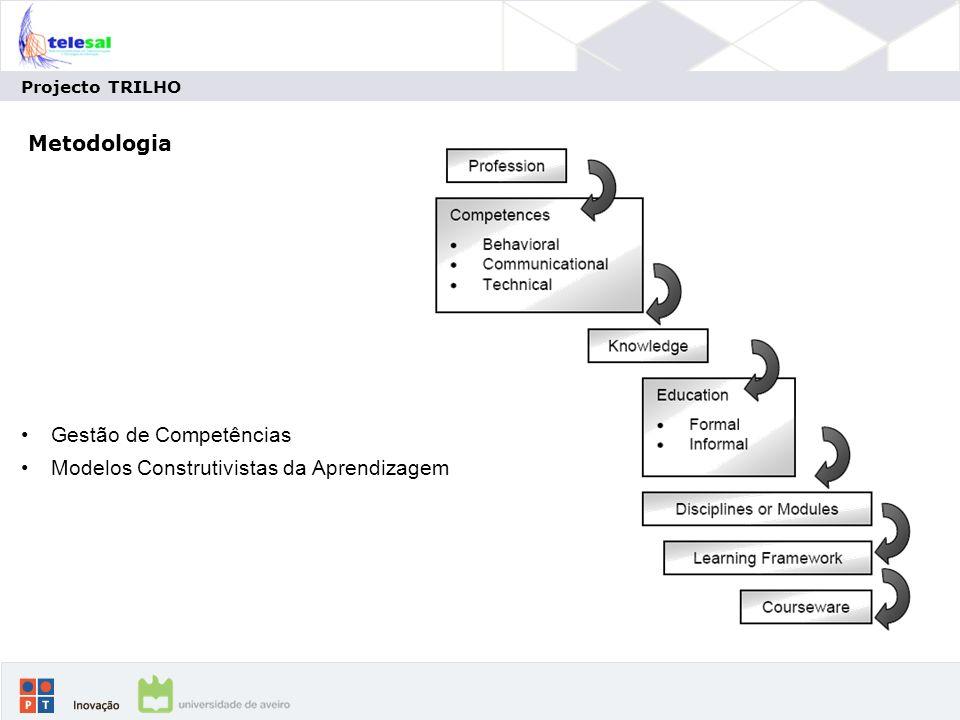 Gestão de Competências Modelos Construtivistas da Aprendizagem
